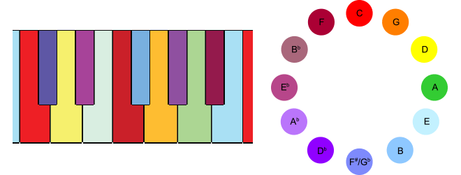 Scriabin's tone-to-color mapping